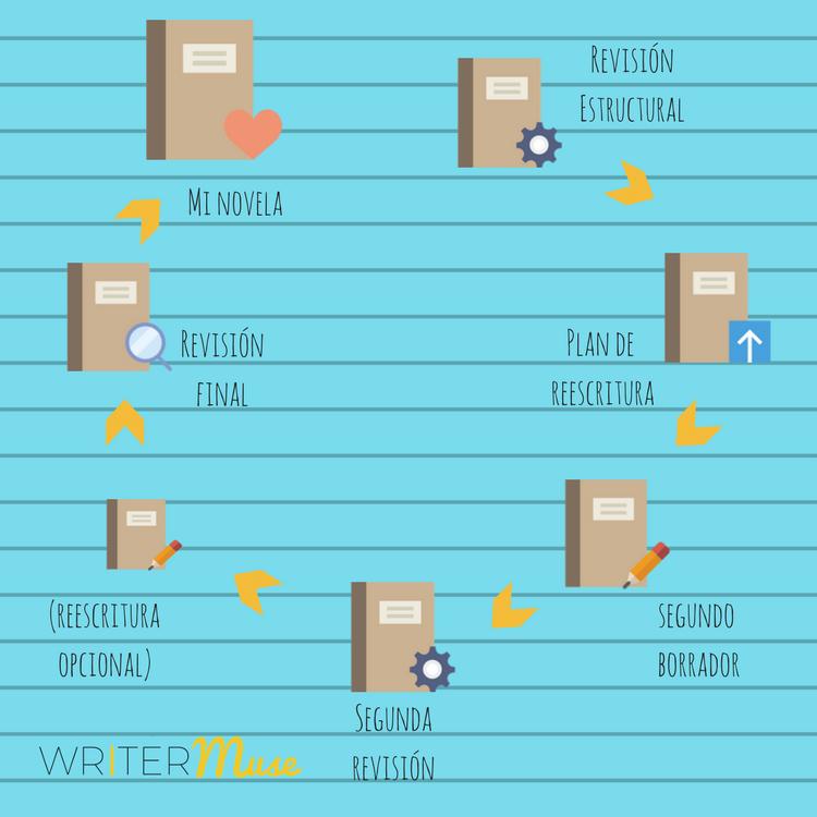 6 fases de revisión de tu novela writermuse