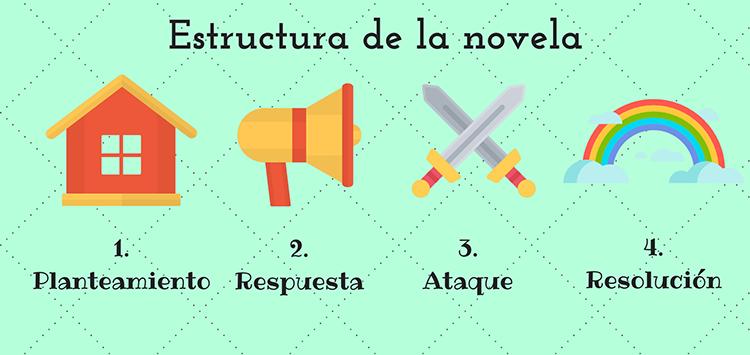 La Estructura De La Novela En Cuatro Actos Marta Tornero